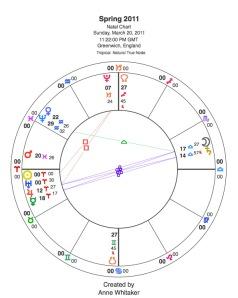 Spring 2011 - Natural Zodiac