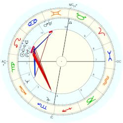 Anne W Horoscope 2