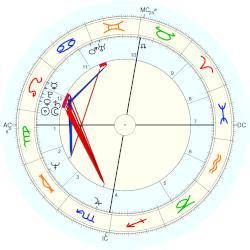 Anne W Horoscope 2
