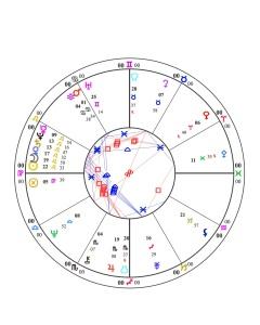 Anne W Horoscope