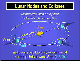 Moon's Nodes