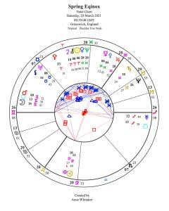 2021 Spring Equinox + Asteroids